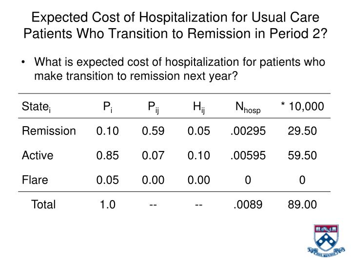 Expected Cost of Hospitalization for Usual Care Patients Who Transition to Remission in Period 2?