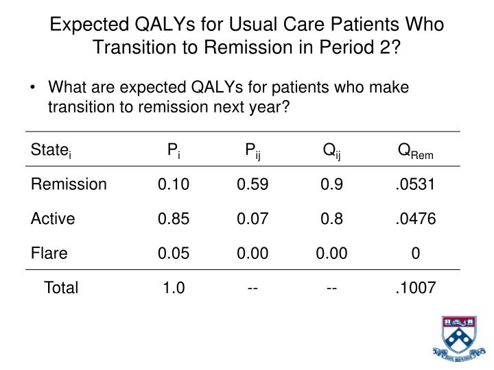Expected QALYs for Usual Care Patients Who Transition to Remission in Period 2?