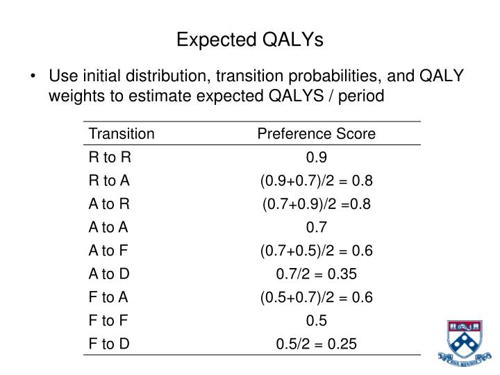 Expected QALYs