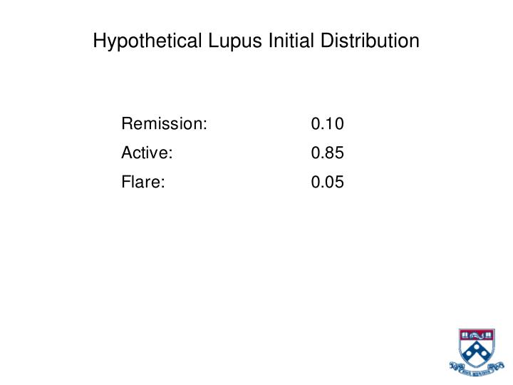 Hypothetical Lupus Initial Distribution