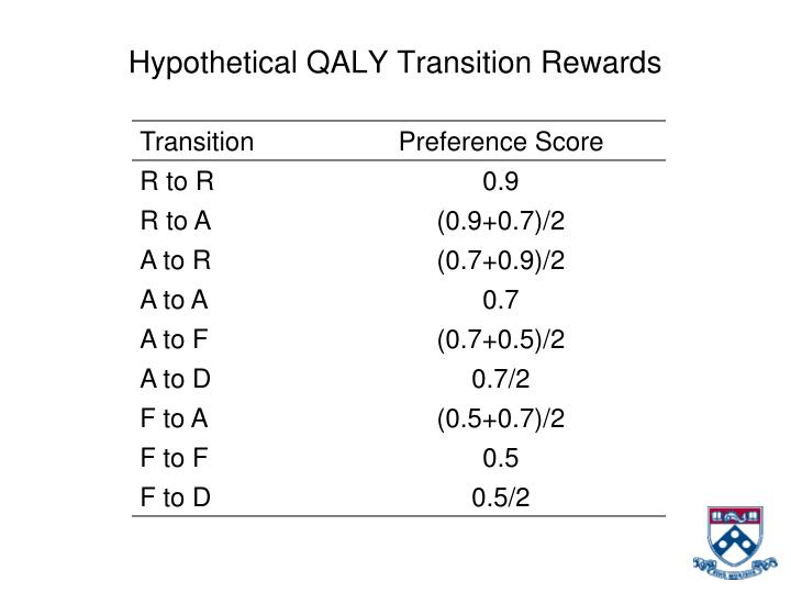 Hypothetical QALY Transition Rewards