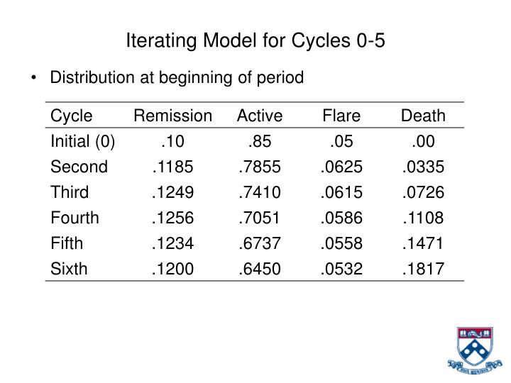 Iterating Model for Cycles 0-5