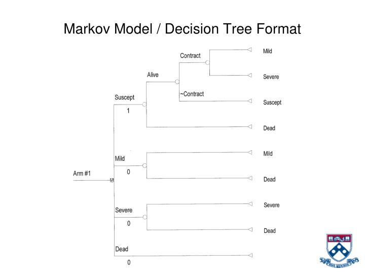 Markov Model / Decision Tree Format