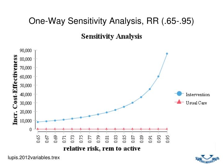 One-Way Sensitivity Analysis, RR (.65-.95)