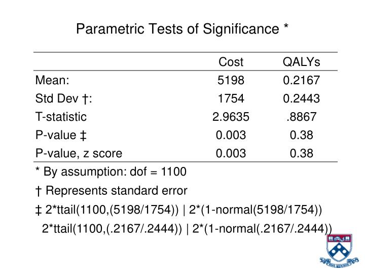 Parametric Tests of Significance *