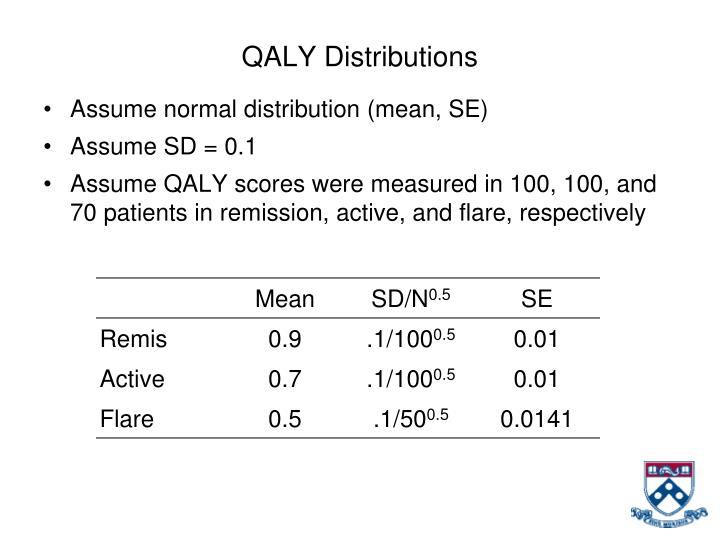 QALY Distributions