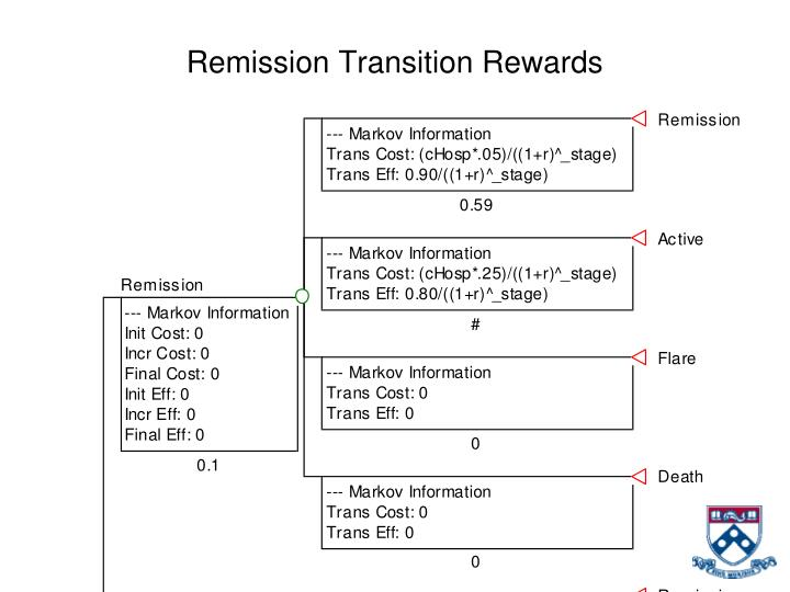 Remission Transition Rewards