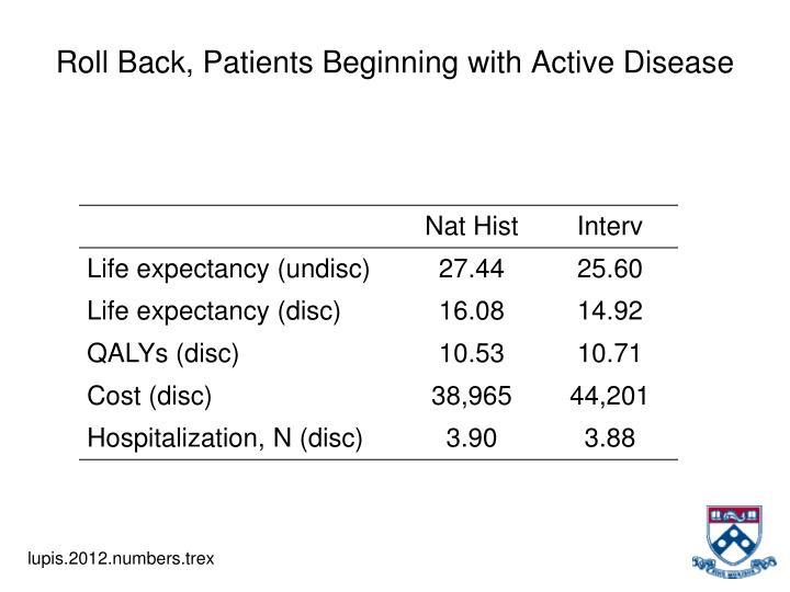Roll Back, Patients Beginning with Active Disease