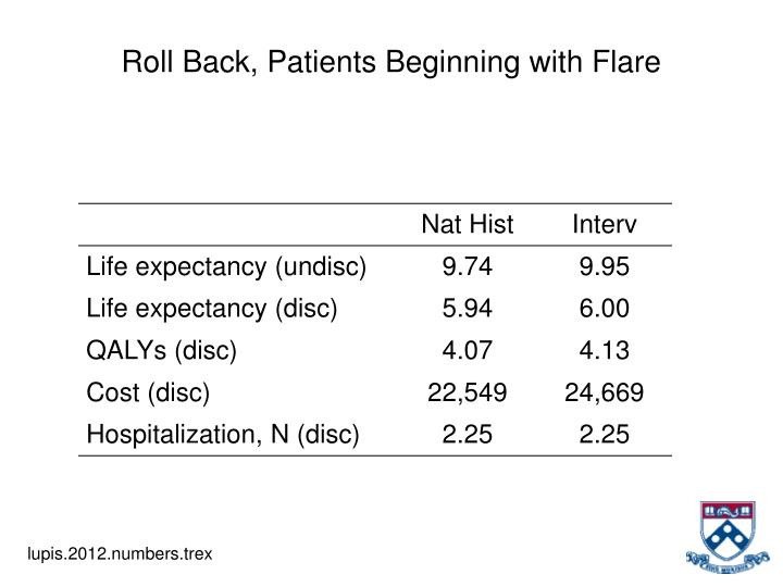 Roll Back, Patients Beginning with Flare