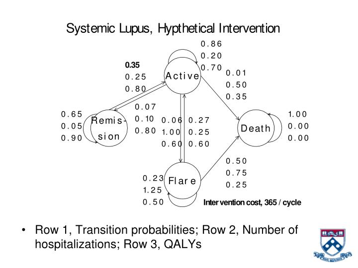 Row 1, Transition probabilities; Row 2, Number of hospitalizations; Row 3, QALYs
