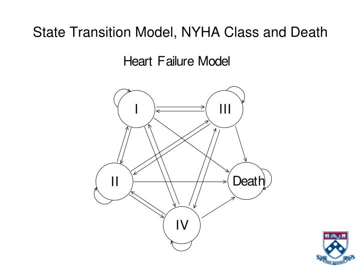State Transition Model, NYHA Class and Death