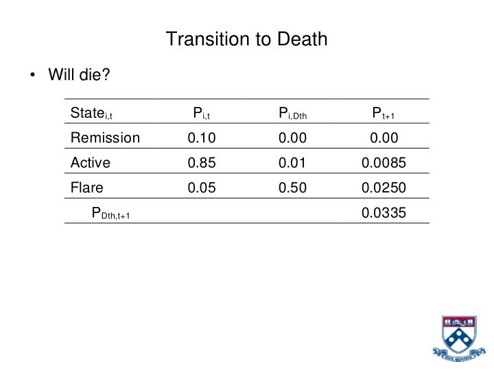 Transition to Death