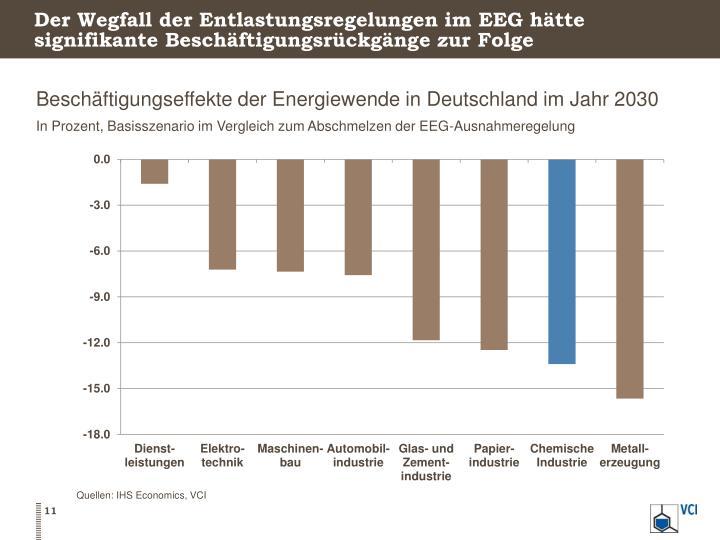 Der Wegfall der Entlastungsregelungen im EEG hätte signifikante Beschäftigungsrückgänge zur Folge