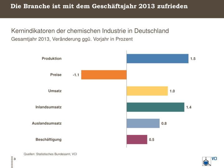 Die Branche ist mit dem Geschäftsjahr 2013 zufrieden