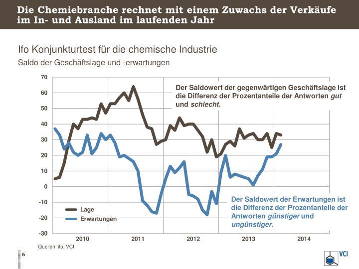Die Chemiebranche rechnet mit einem Zuwachs der Verkäufe im In- und Ausland im laufenden Jahr