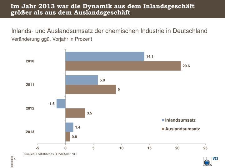 Im Jahr 2013 war die Dynamik aus dem Inlandsgeschäft größer als aus dem Auslandsgeschäft