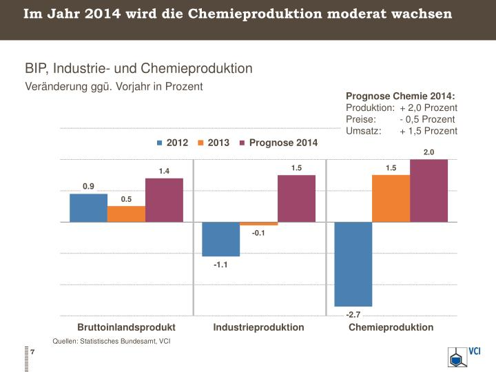 Im Jahr 2014 wird die Chemieproduktion moderat wachsen