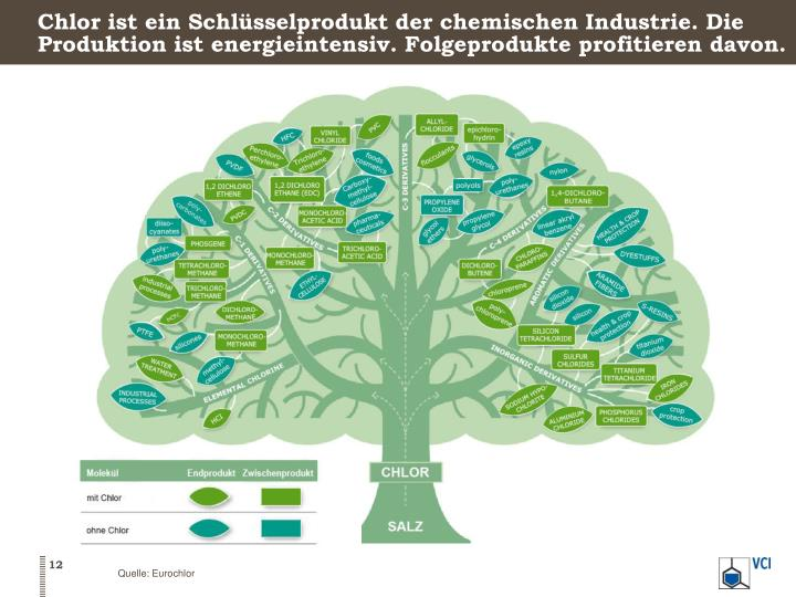 Chlor ist ein Schlüsselprodukt der chemischen Industrie. Die Produktion ist energieintensiv. Folgeprodukte profitieren davon.