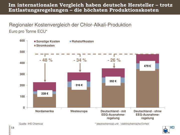 Im internationalen Vergleich haben deutsche Hersteller – trotz Entlastungsregelungen – die höchsten Produktionskosten