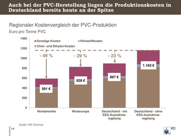 Auch bei der PVC-Herstellung liegen die Produktionskosten in Deutschland bereits heute an der Spitze