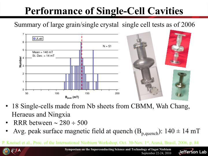Performance of single cell cavities