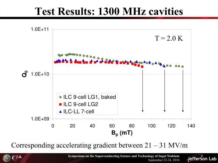 Test Results: 1300 MHz cavities