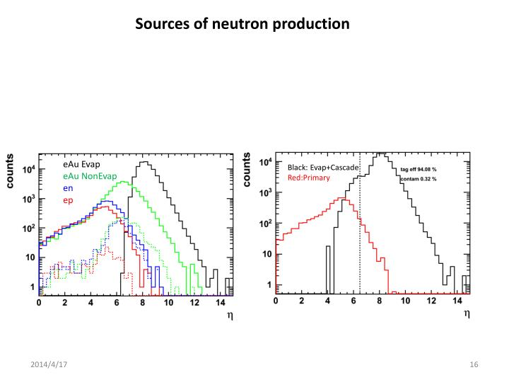 Sources of neutron production