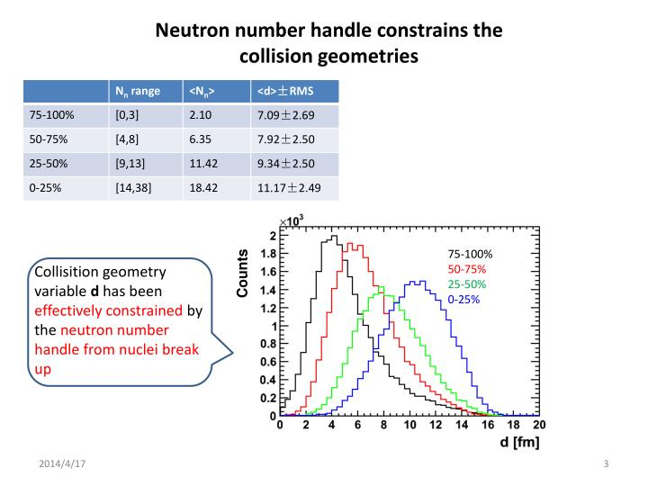 Neutron number handle constrains the collision geometries