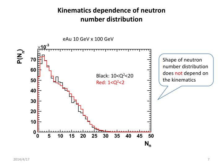 Kinematics dependence of neutron number distribution