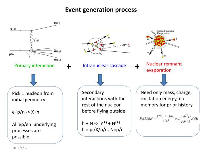 Event generation process