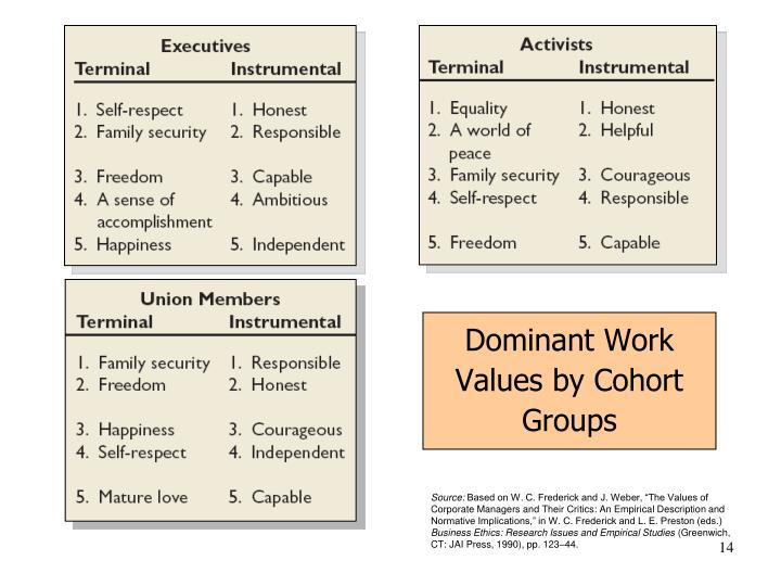 Dominant Work Values by Cohort Groups
