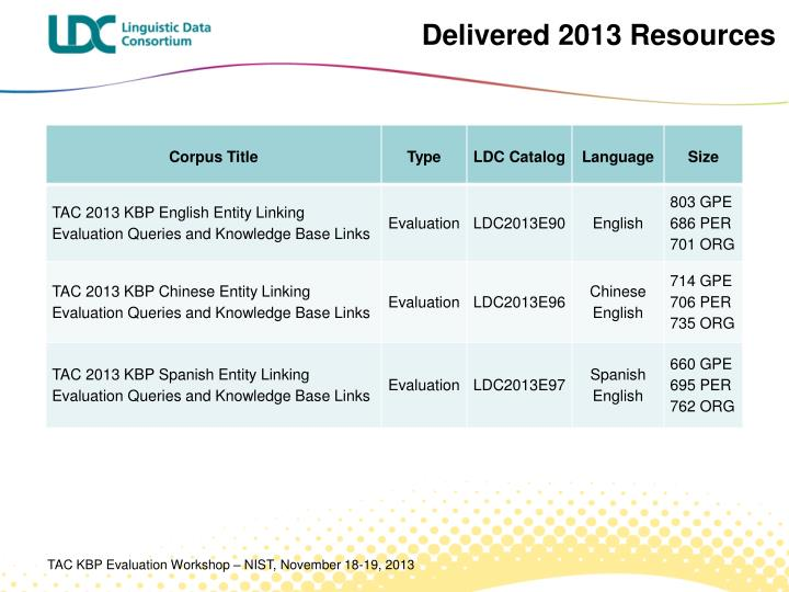 Delivered 2013 Resources