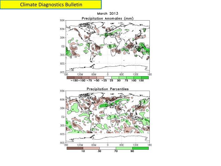 Climate Diagnostics Bulletin