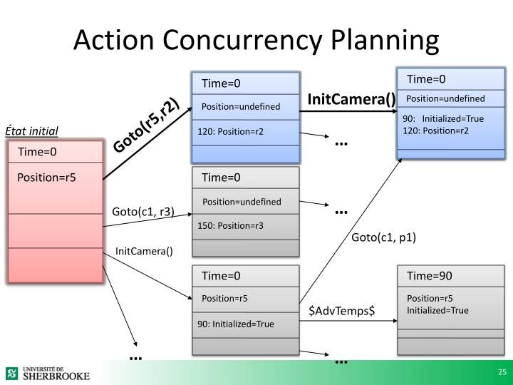 Action Concurrency Planning