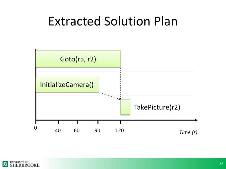 Extracted Solution Plan