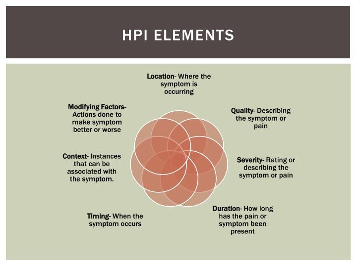 HPI Elements