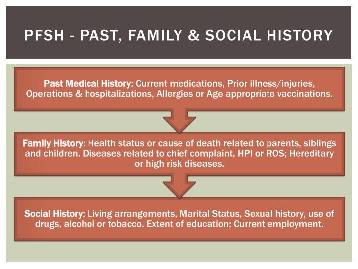 PFSH - Past, Family & Social History