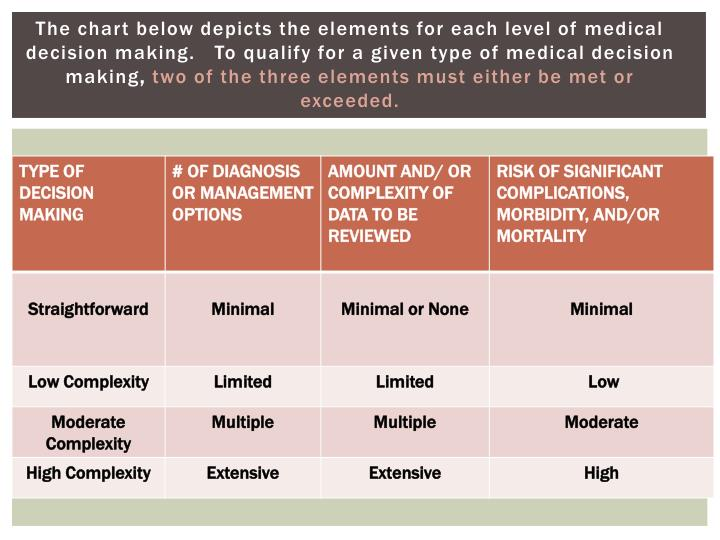 The chart below depicts the elements for each level of medical