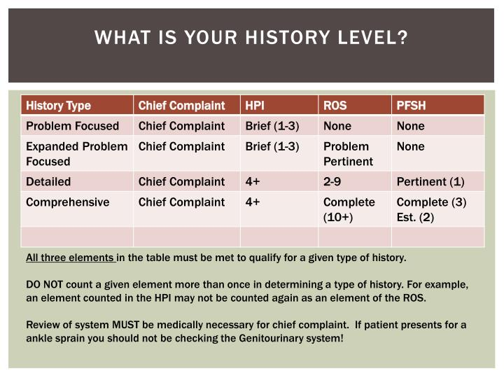 What is your History Level?