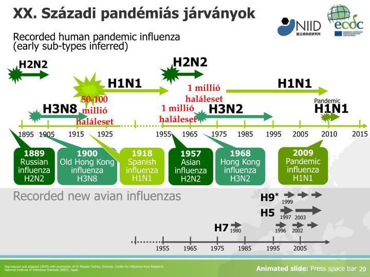 XX. Századi pandémiás járványok