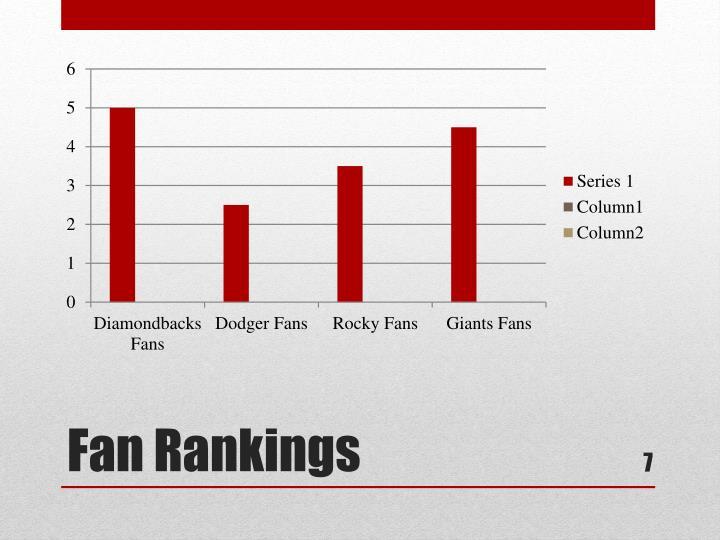 Fan Rankings