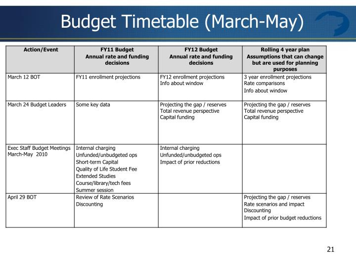 Budget Timetable (March-May)
