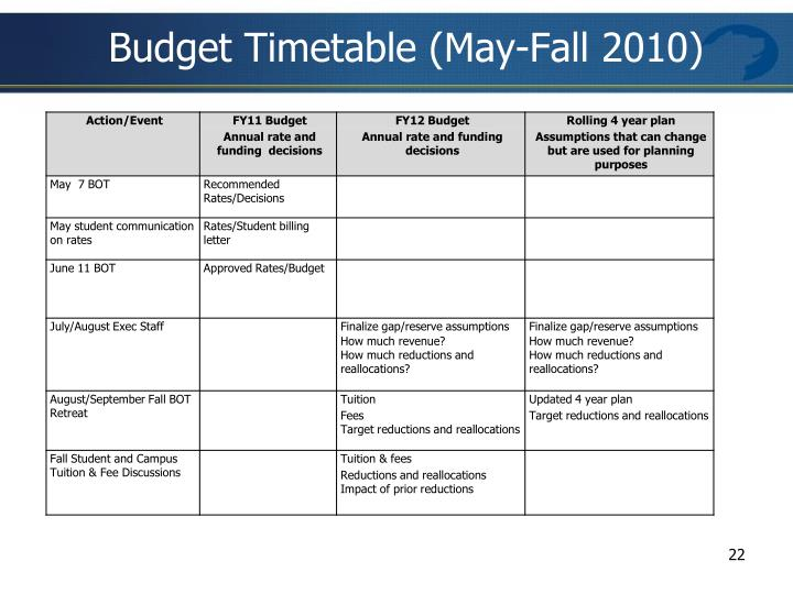 Budget Timetable (May-Fall 2010)