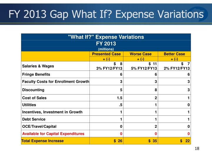 FY 2013 Gap What If? Expense Variations