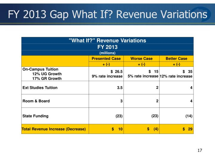 FY 2013 Gap What If? Revenue Variations
