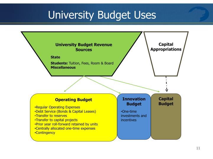 University Budget Uses