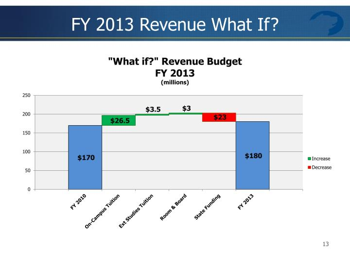 FY 2013 Revenue What If?
