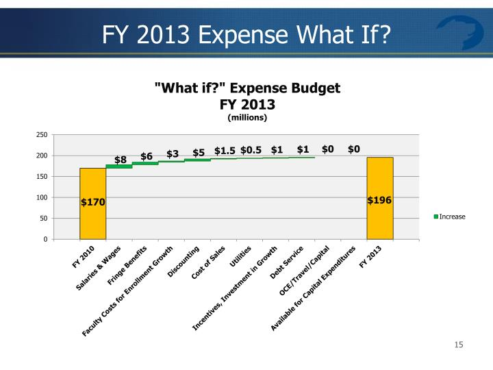FY 2013 Expense What If?