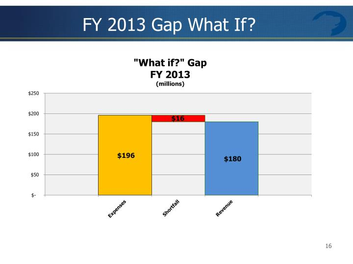 FY 2013 Gap What If?