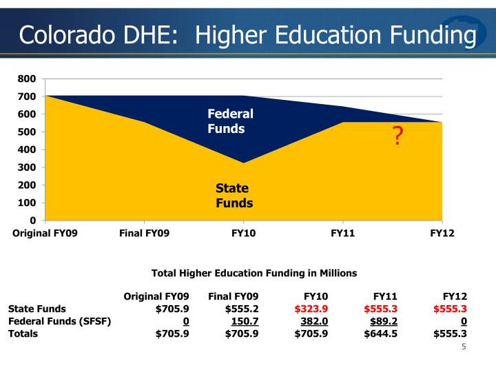 Colorado DHE:  Higher Education Funding